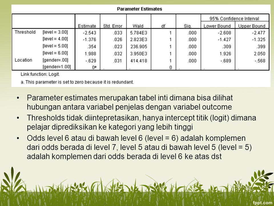 Parameter estimates merupakan tabel inti dimana bisa dilihat hubungan antara variabel penjelas dengan variabel outcome