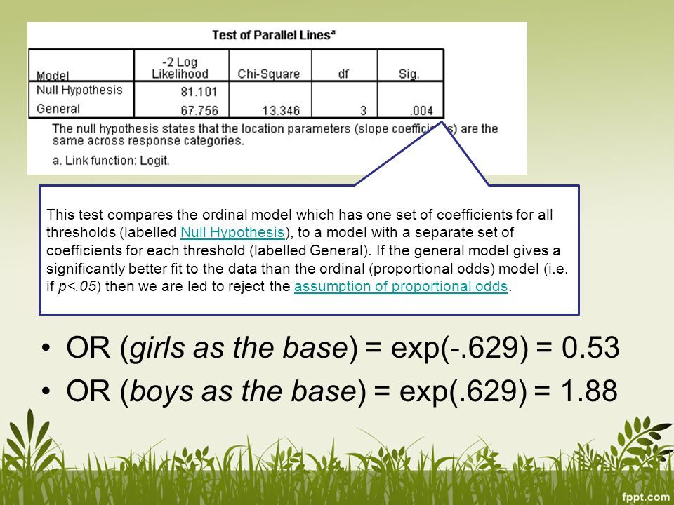 OR (girls as the base) = exp(-.629) = 0.53