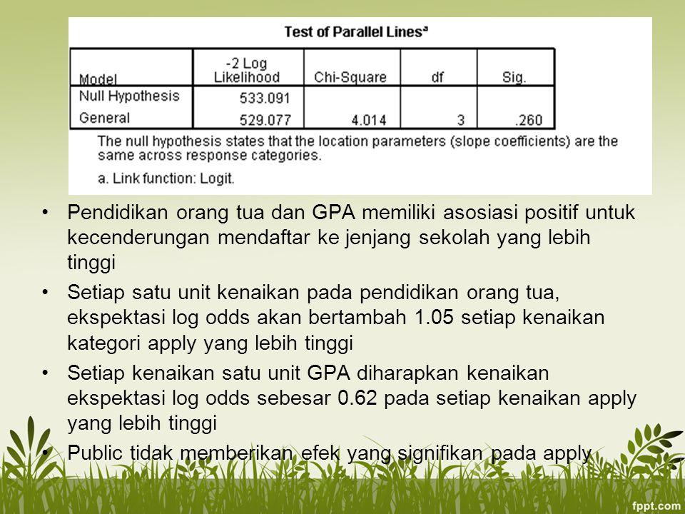 Pendidikan orang tua dan GPA memiliki asosiasi positif untuk kecenderungan mendaftar ke jenjang sekolah yang lebih tinggi