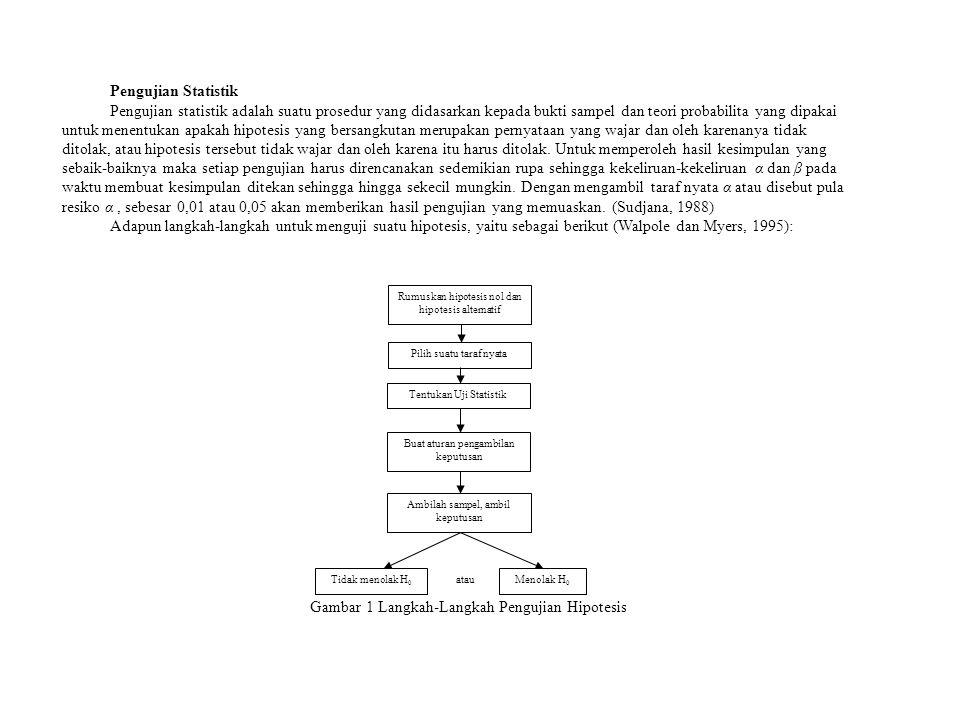 Gambar 1 Langkah-Langkah Pengujian Hipotesis