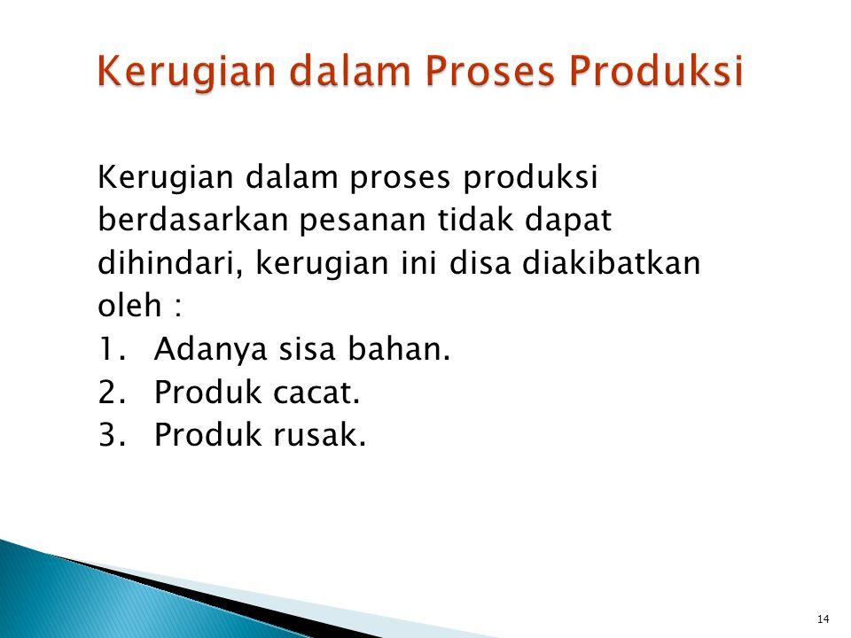 Kerugian dalam Proses Produksi