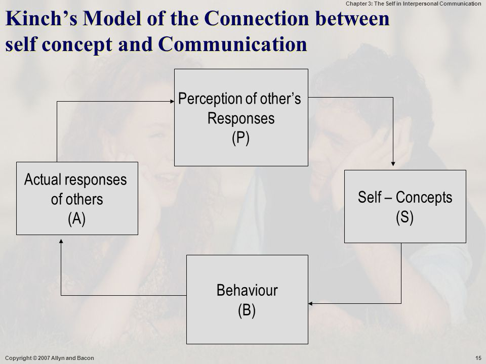 Kinch's Model of the Connection between self concept and Communication