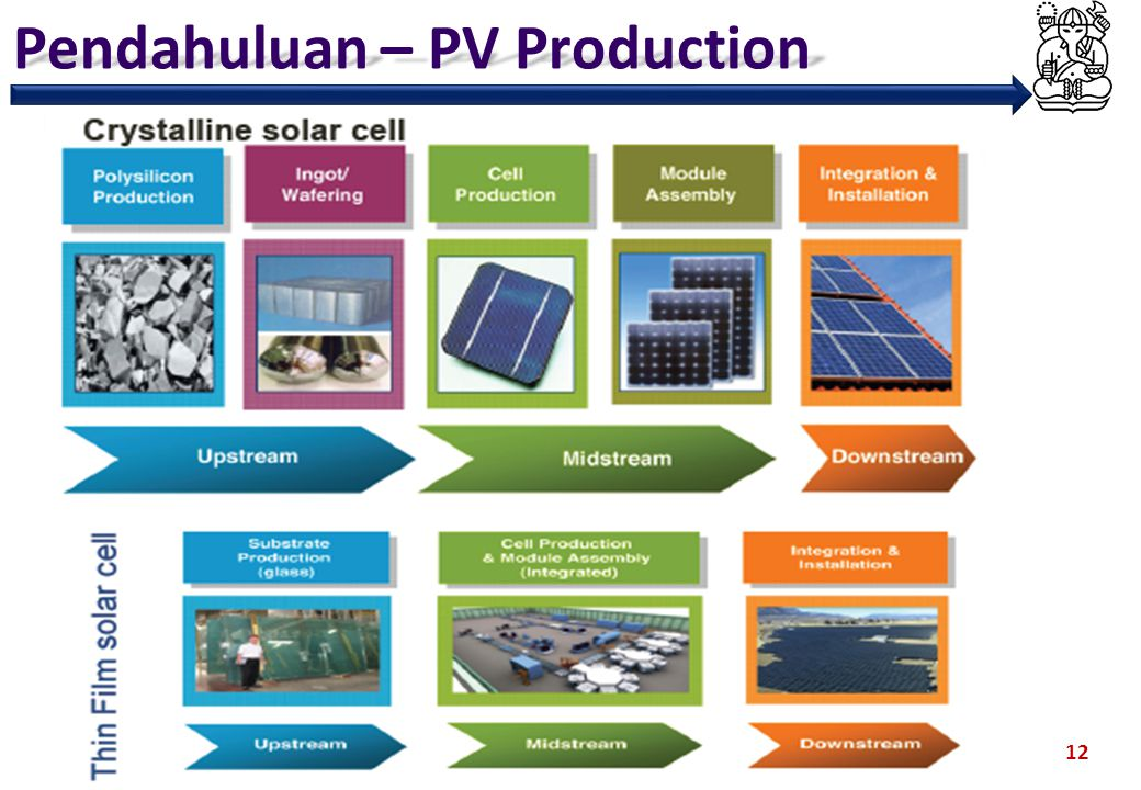 Pendahuluan – PV Production