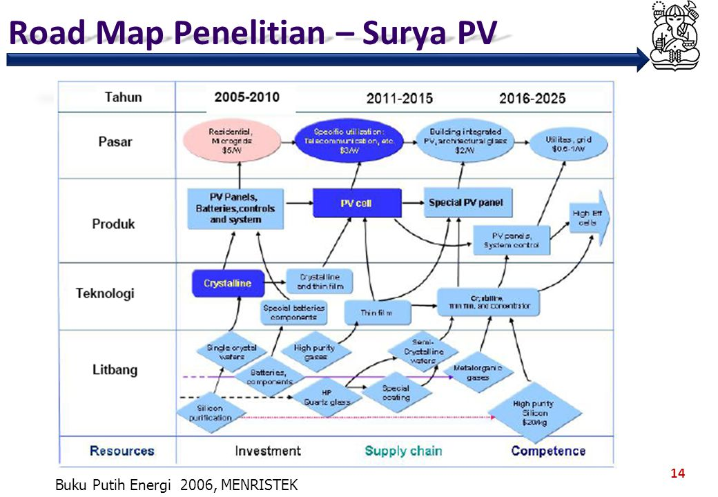Road Map Penelitian – Surya PV