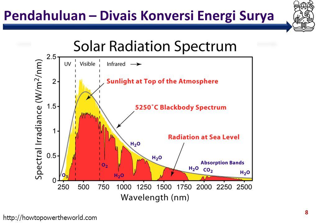 Pendahuluan – Divais Konversi Energi Surya