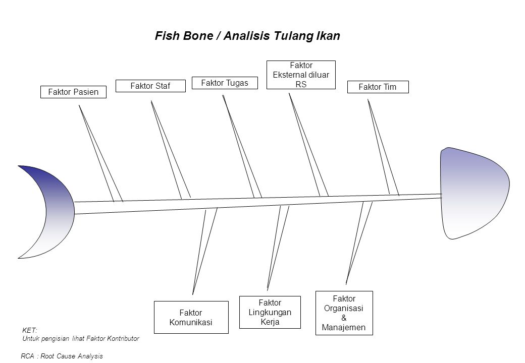 Langkah langkah analisis akar masalah aam rca ppt download fish bone analisis tulang ikan ccuart Gallery
