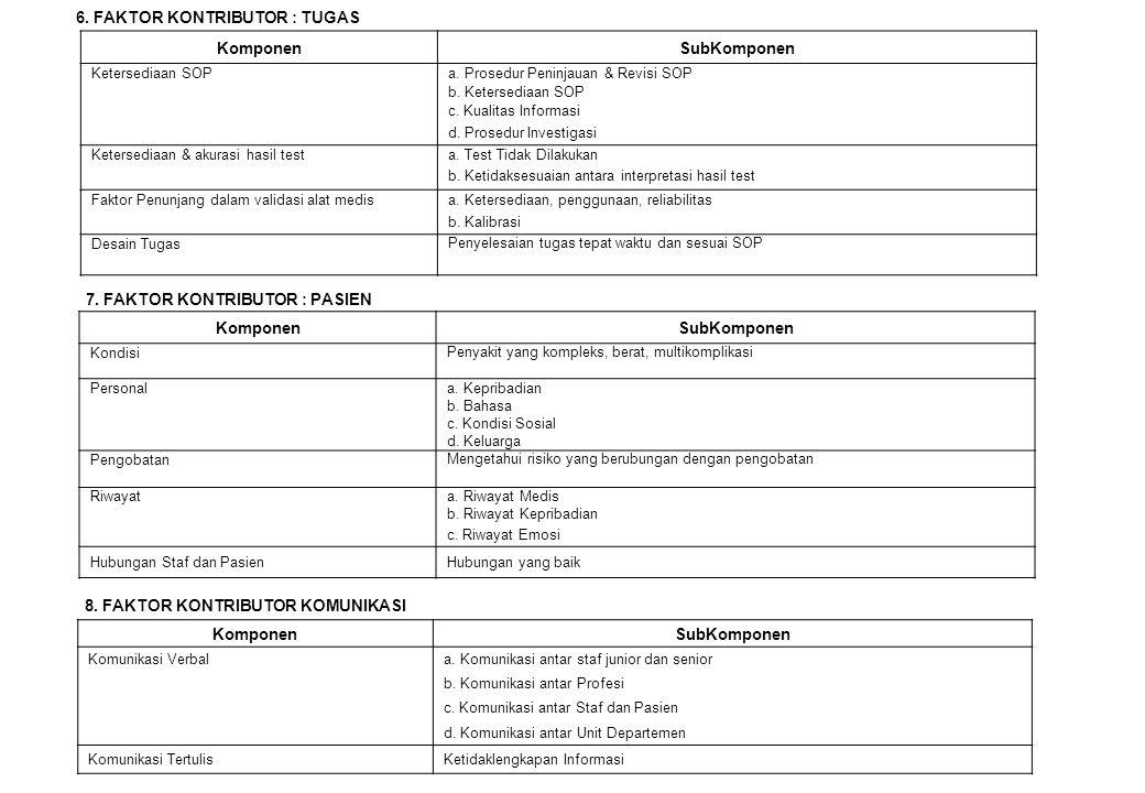 6. FAKTOR KONTRIBUTOR : TUGAS Komponen SubKomponen