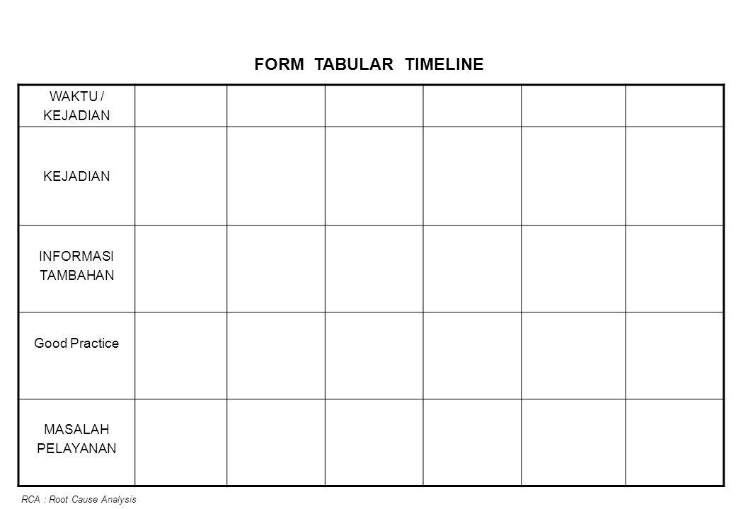 FORM TABULAR TIMELINE WAKTU / KEJADIAN INFORMASI TAMBAHAN