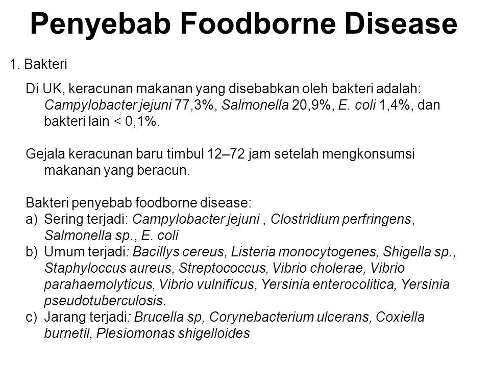 Penyebab Foodborne Disease