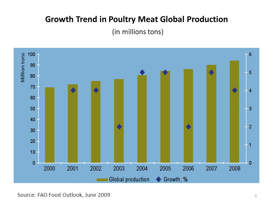 Growth Trend in Poultry Meat Global Production (in millions tons)