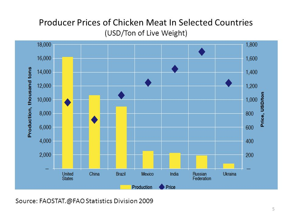 Producer Prices of Chicken Meat In Selected Countries (USD/Ton of Live Weight)
