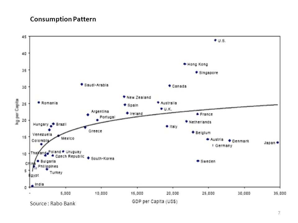 Consumption Pattern Source : Rabo Bank