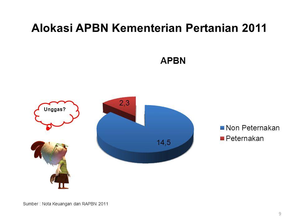Alokasi APBN Kementerian Pertanian 2011