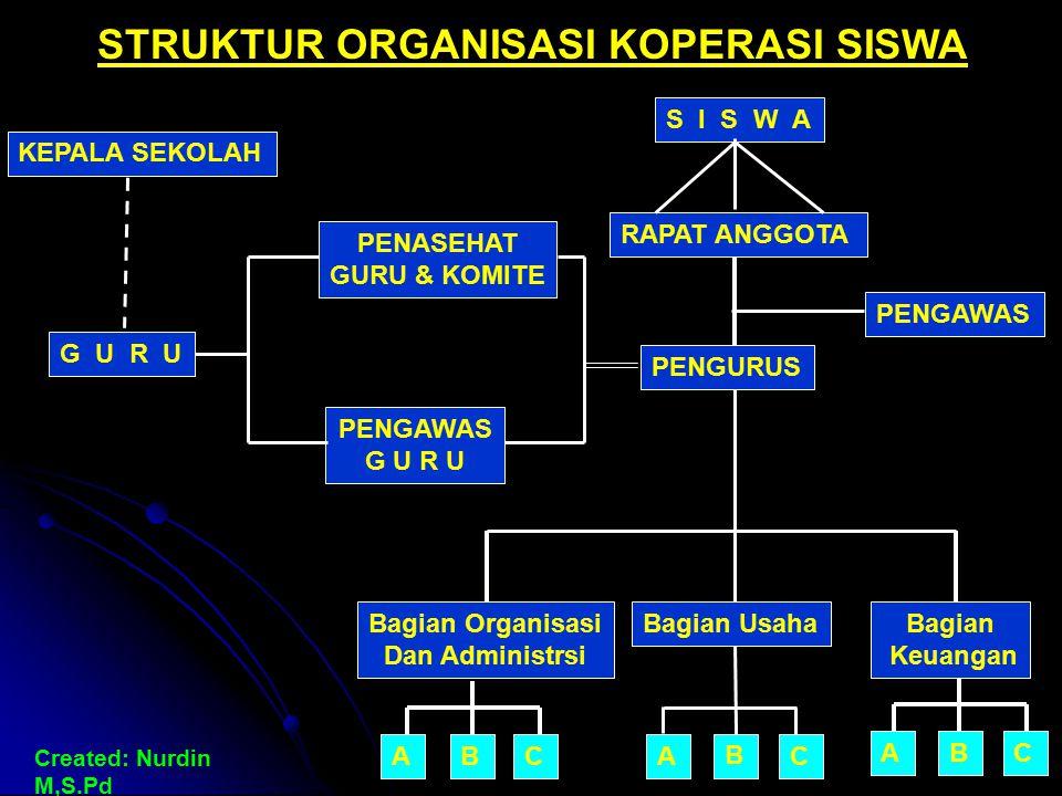 STRUKTUR ORGANISASI KOPERASI SISWA