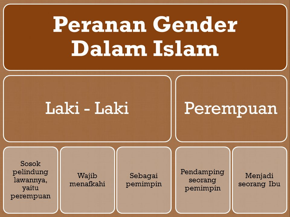Peranan Gender Dalam Islam