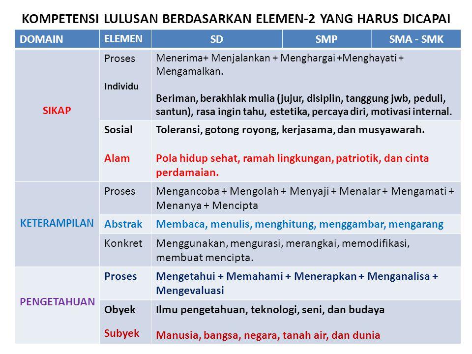 KOMPETENSI LULUSAN BERDASARKAN ELEMEN-2 YANG HARUS DICAPAI