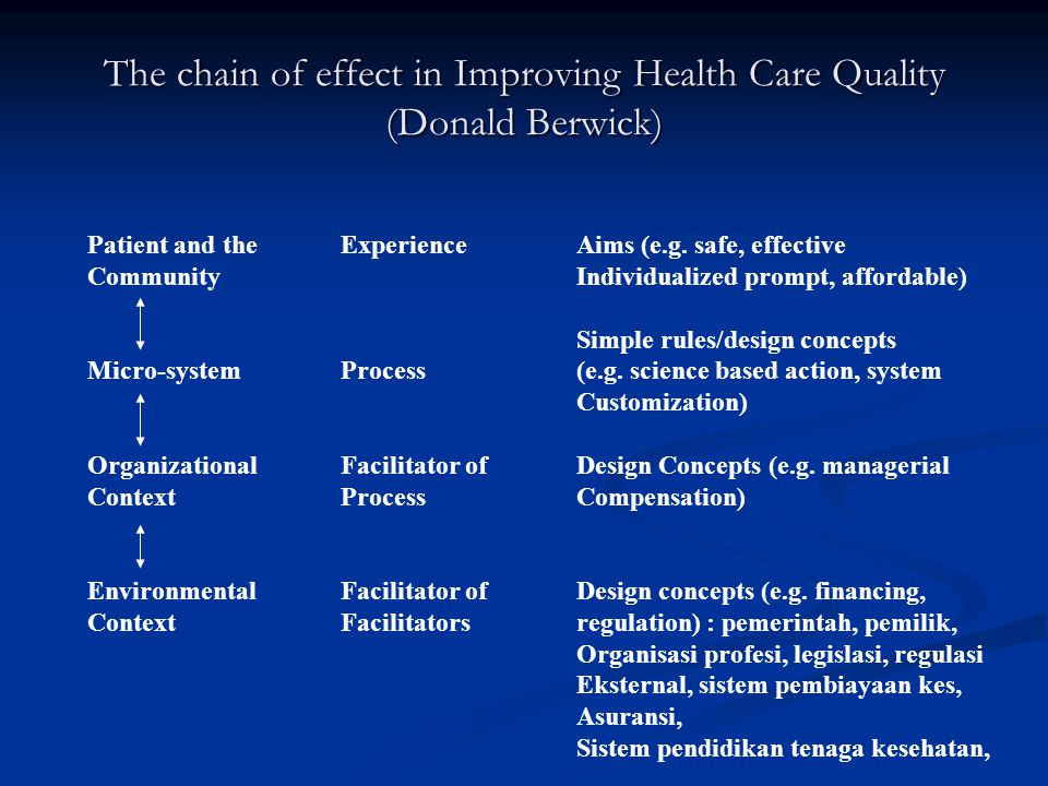 The chain of effect in Improving Health Care Quality (Donald Berwick)