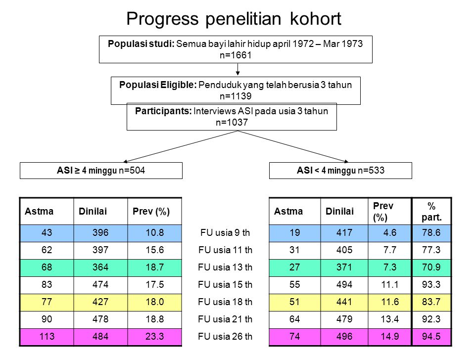 Progress penelitian kohort