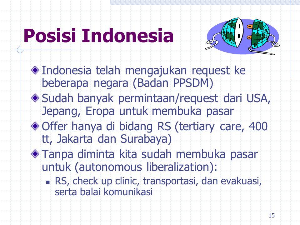 Posisi Indonesia Indonesia telah mengajukan request ke beberapa negara (Badan PPSDM)
