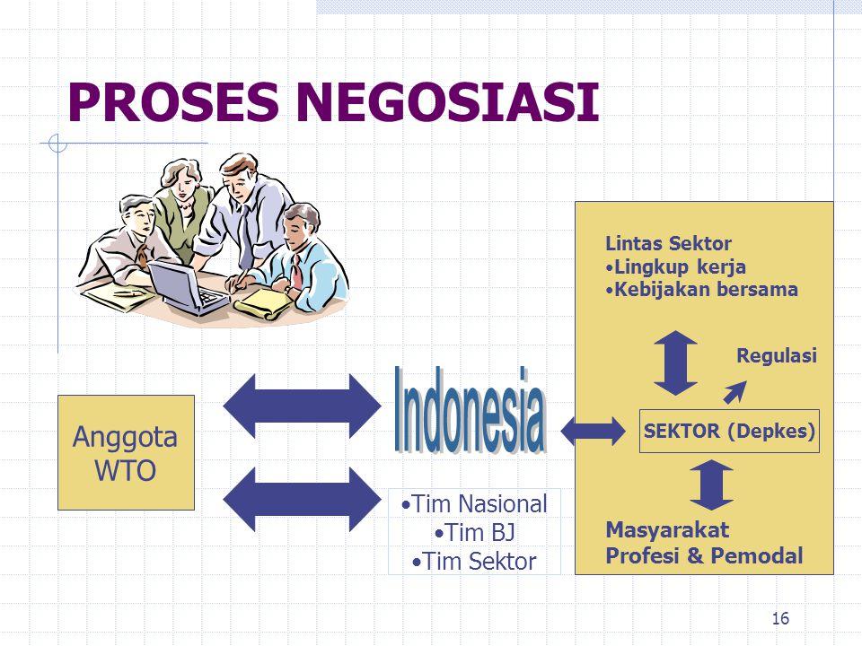 PROSES NEGOSIASI Indonesia Anggota WTO Tim Nasional Tim BJ Tim Sektor