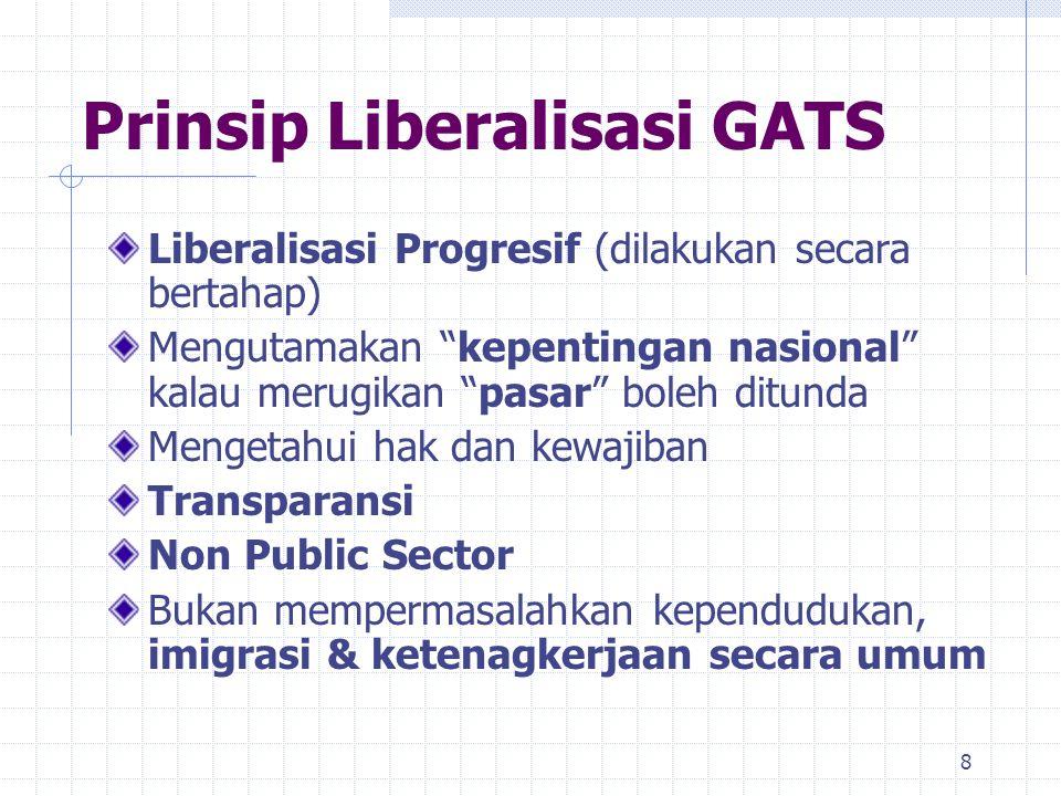 Prinsip Liberalisasi GATS