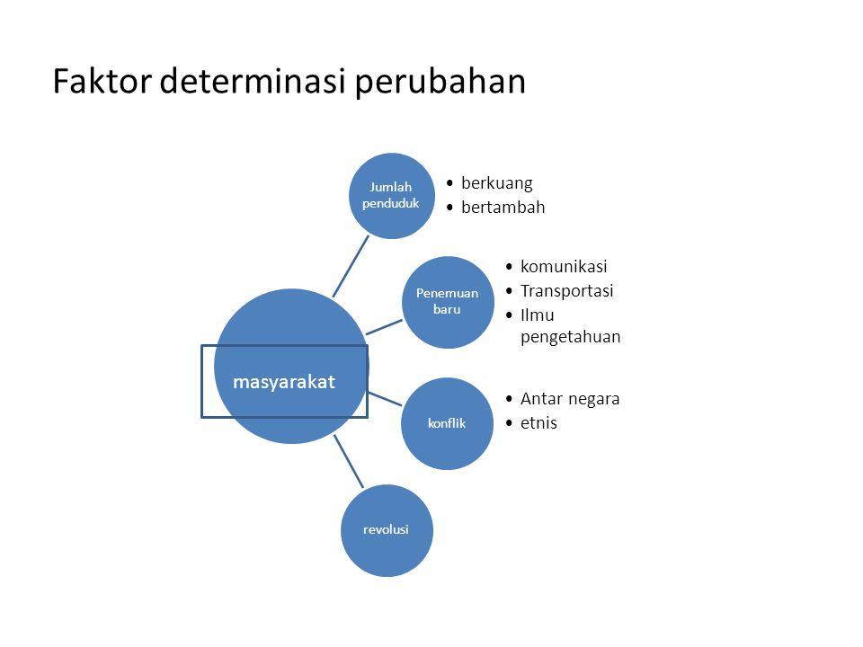 Faktor determinasi perubahan