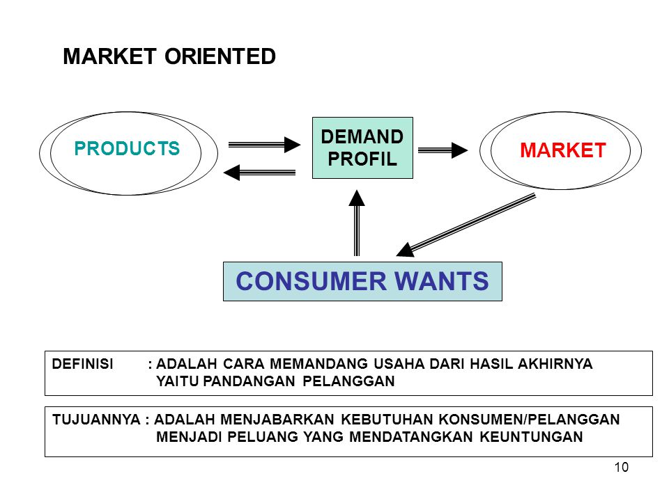 CONSUMER WANTS MARKET ORIENTED MARKET DEMAND PROFIL PRODUCTS