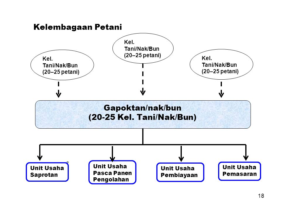 Gapoktan/nak/bun (20-25 Kel. Tani/Nak/Bun)
