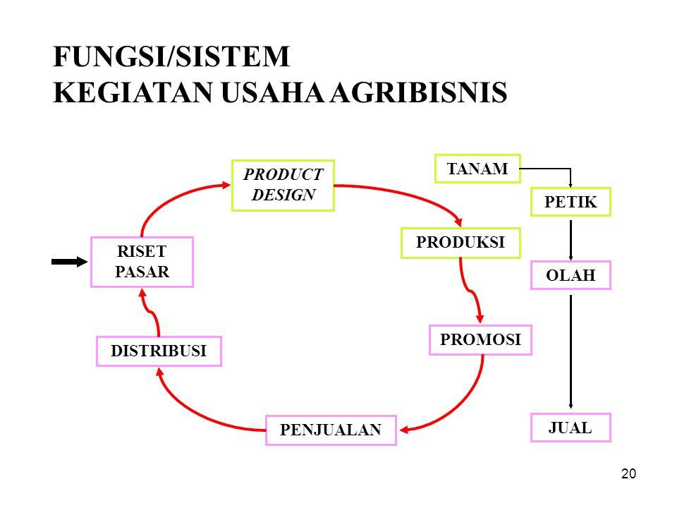 KEGIATAN USAHA AGRIBISNIS