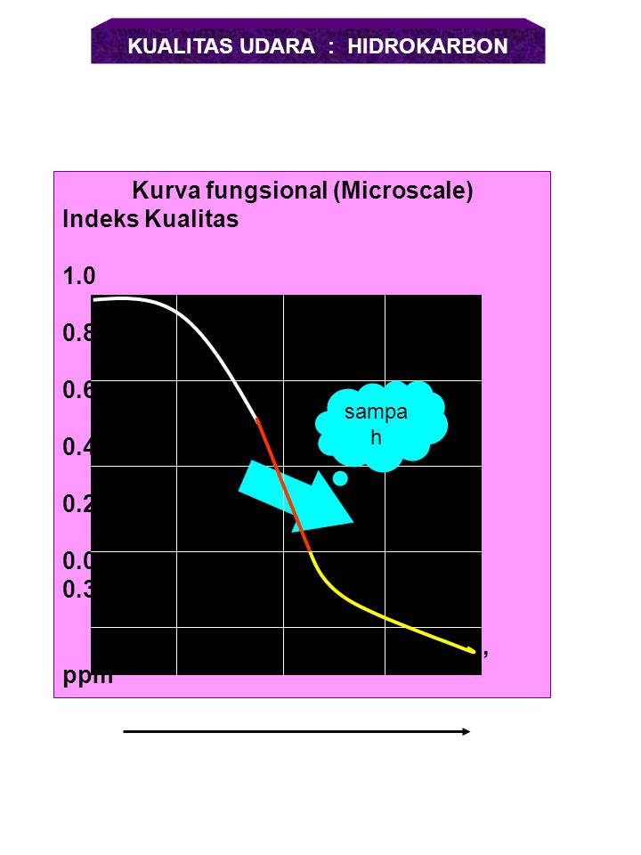 KUALITAS UDARA : HIDROKARBON Kurva fungsional (Microscale)