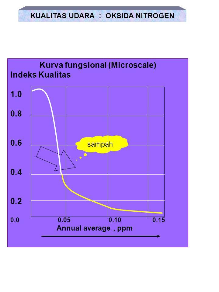 KUALITAS UDARA : OKSIDA NITROGEN Kurva fungsional (Microscale)