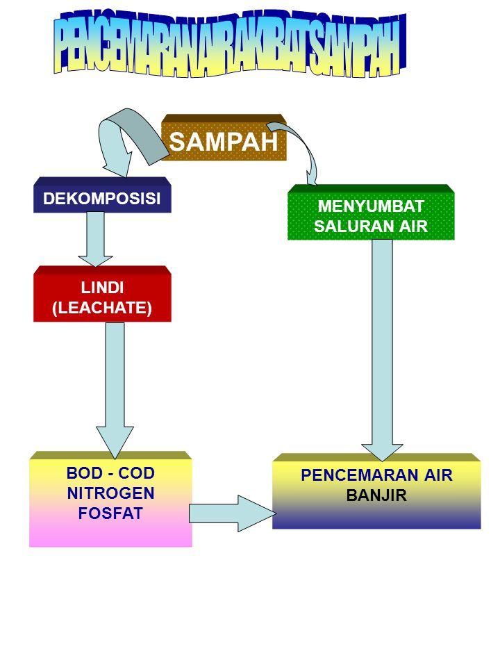 SAMPAH DEKOMPOSISI MENYUMBAT SALURAN AIR LINDI (LEACHATE) BOD - COD
