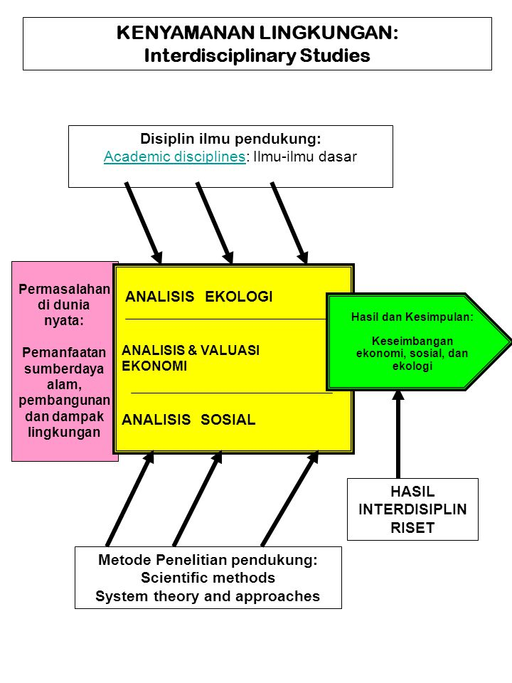 KENYAMANAN LINGKUNGAN: Interdisciplinary Studies