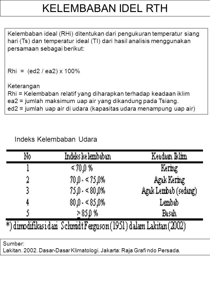 KELEMBABAN IDEL RTH Indeks Kelembaban Udara