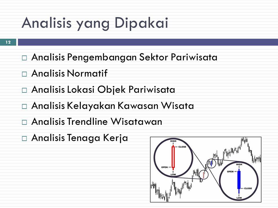 Analisis yang Dipakai Analisis Pengembangan Sektor Pariwisata