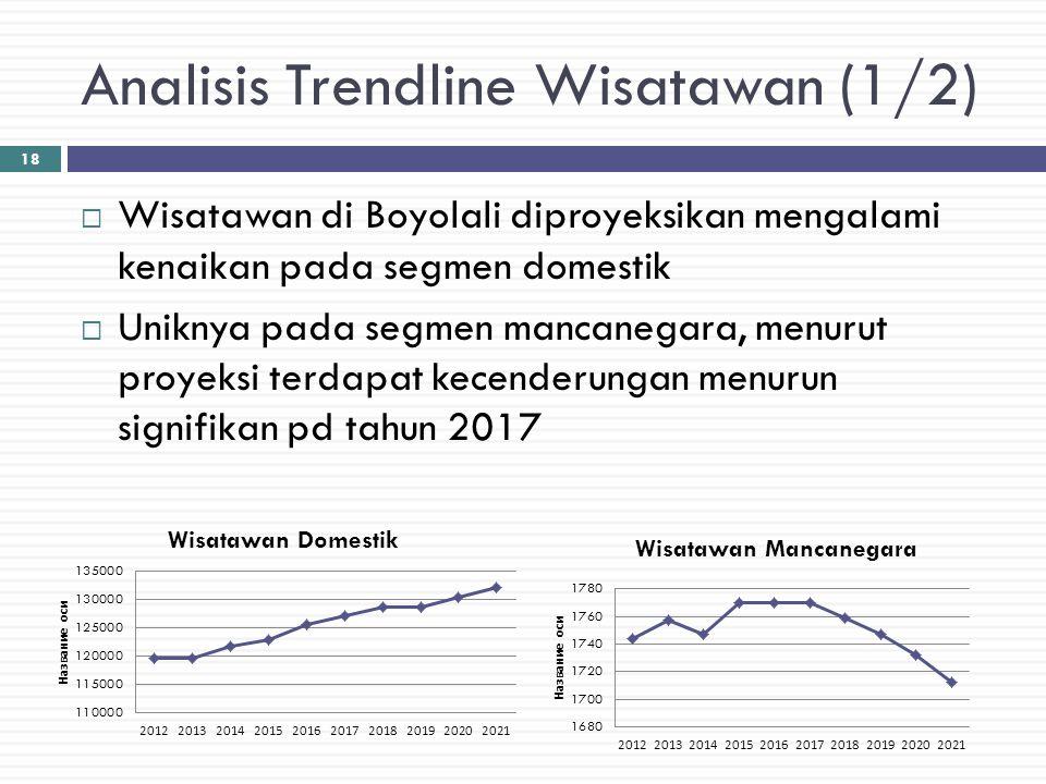 Analisis Trendline Wisatawan (1/2)