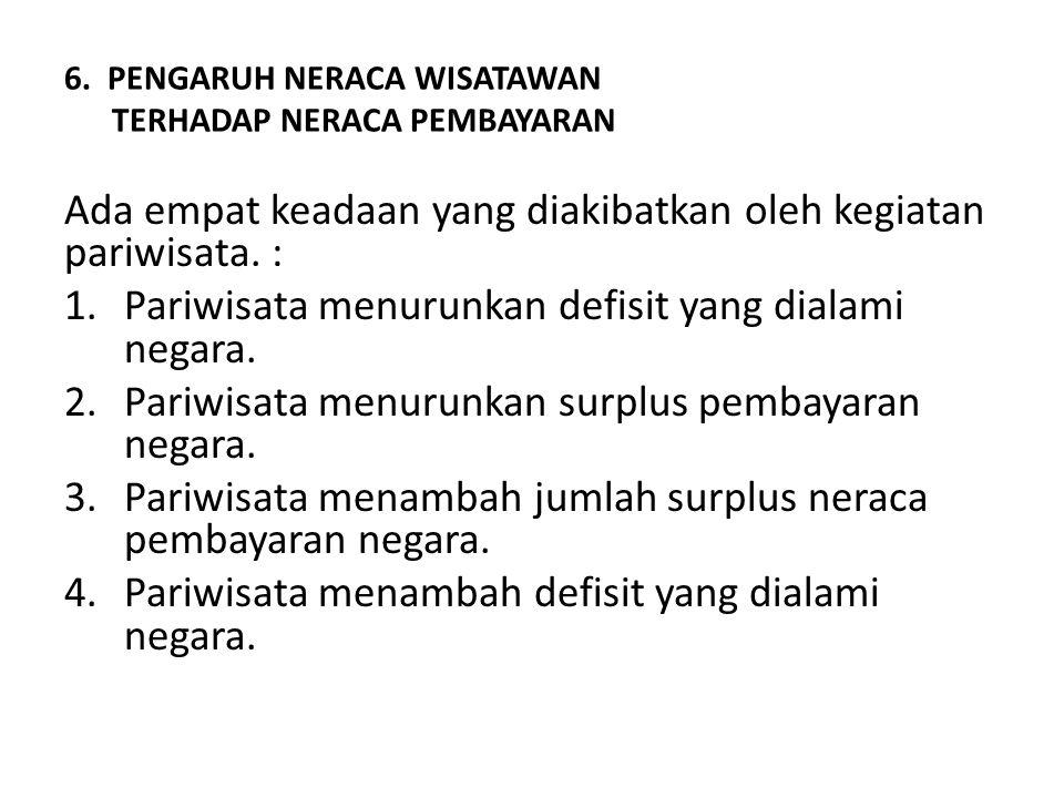 6. PENGARUH NERACA WISATAWAN TERHADAP NERACA PEMBAYARAN