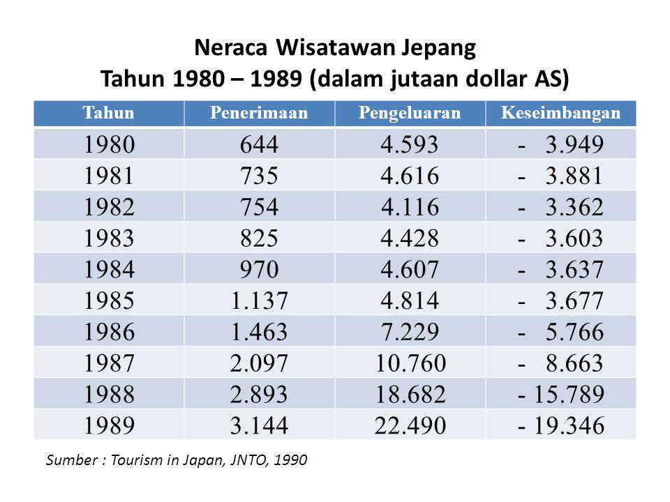 Neraca Wisatawan Jepang Tahun 1980 – 1989 (dalam jutaan dollar AS)
