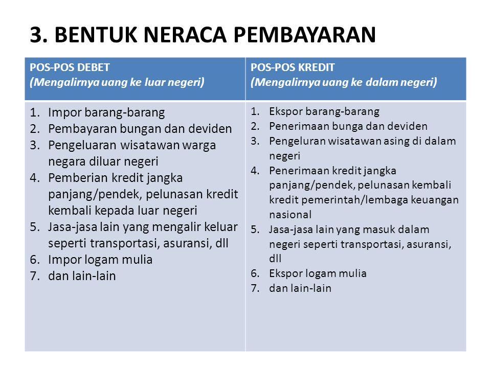 3. BENTUK NERACA PEMBAYARAN