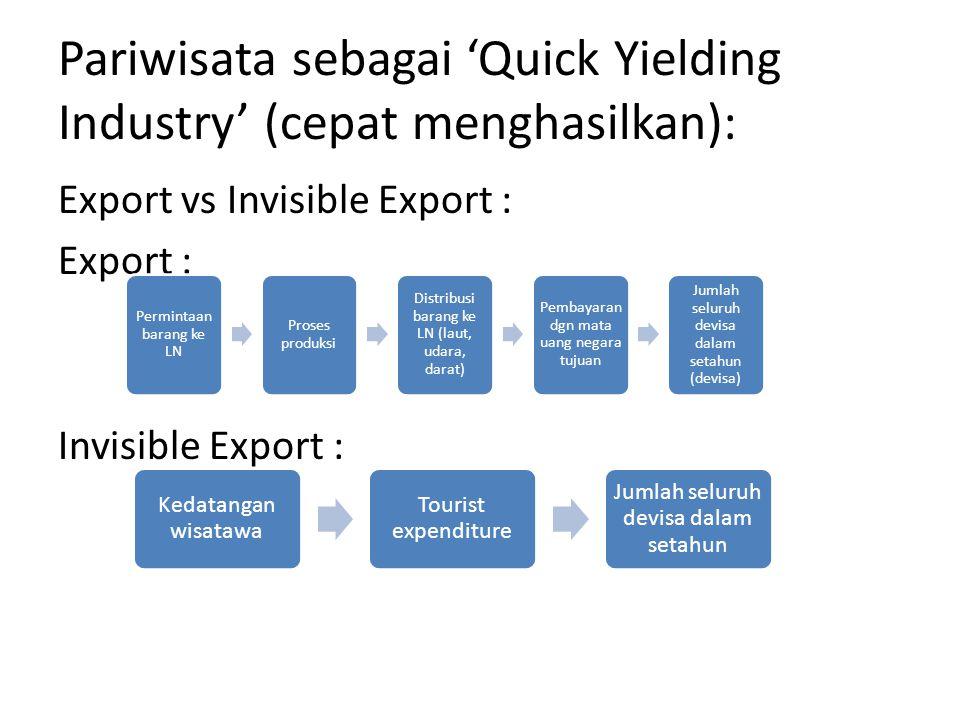 Pariwisata sebagai 'Quick Yielding Industry' (cepat menghasilkan):