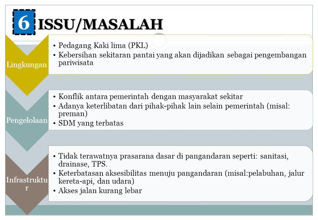 6 ISSU/MASALAH Lingkungan Pedagang Kaki lima (PKL)