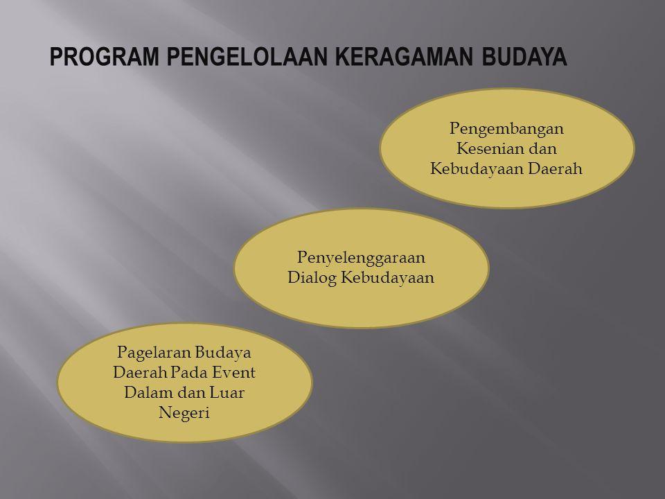 PROGRAM PENGELOLAAN KERAGAMAN BUDAYA
