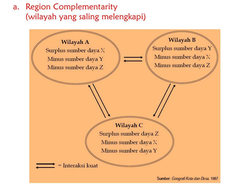 Region Complementarity