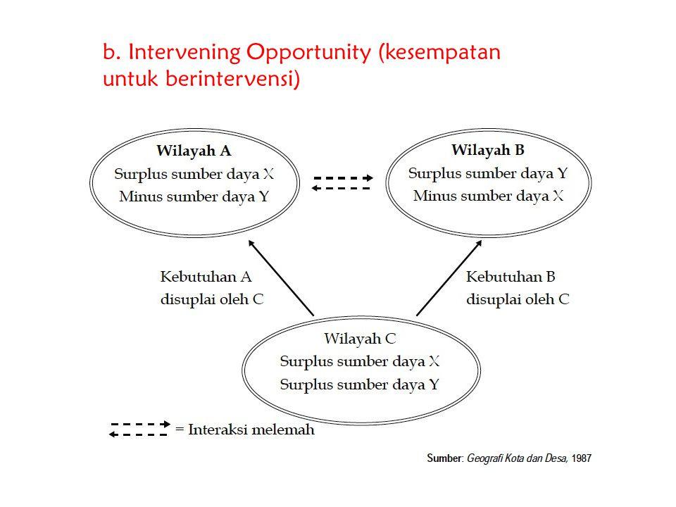 b. Intervening Opportunity (kesempatan untuk berintervensi)