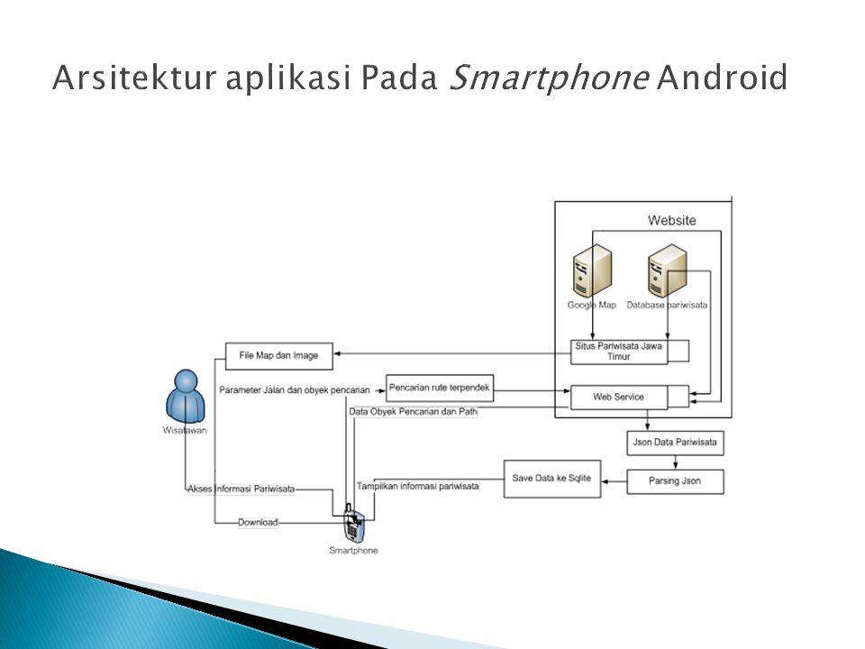Arsitektur aplikasi Pada Smartphone Android