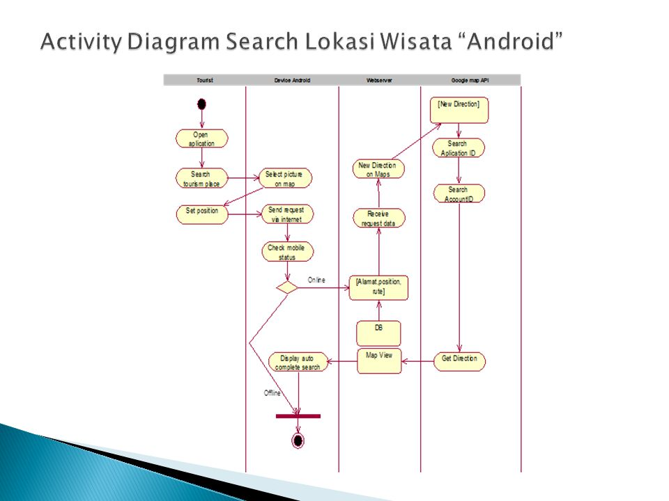 Activity Diagram Search Lokasi Wisata Android