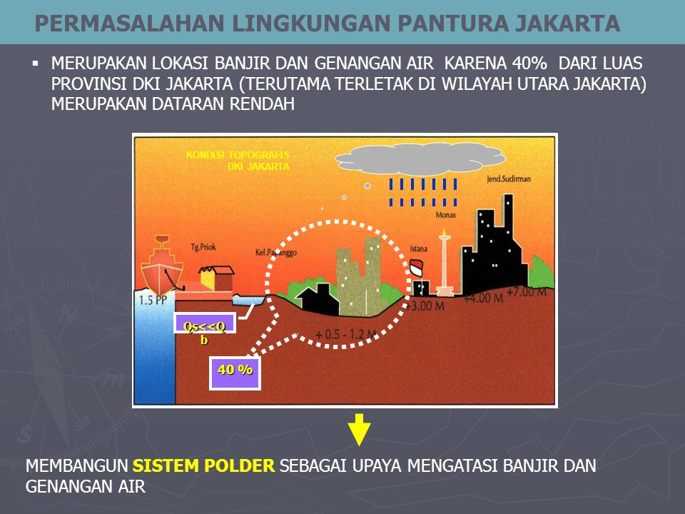 PERMASALAHAN LINGKUNGAN PANTURA JAKARTA