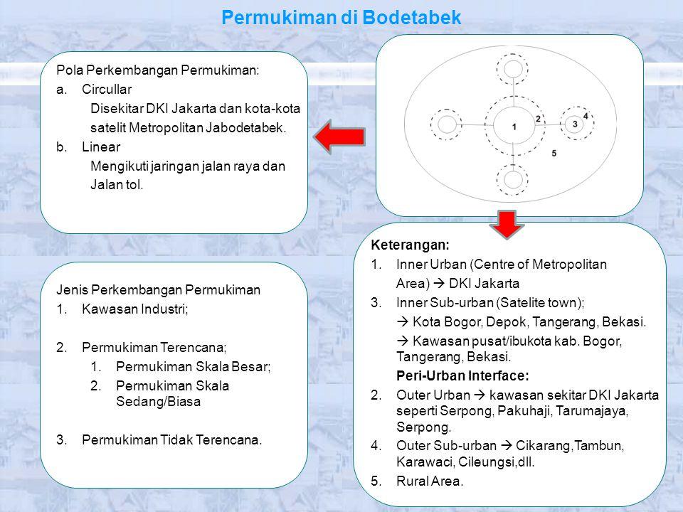 Permukiman di Bodetabek