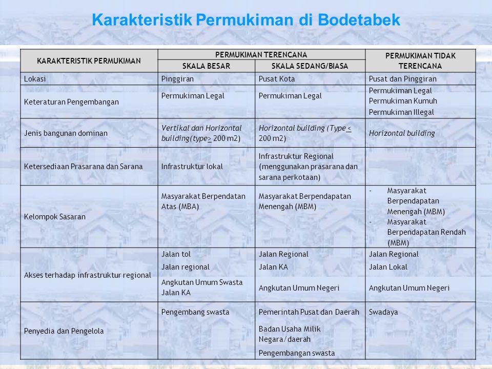 Karakteristik Permukiman di Bodetabek