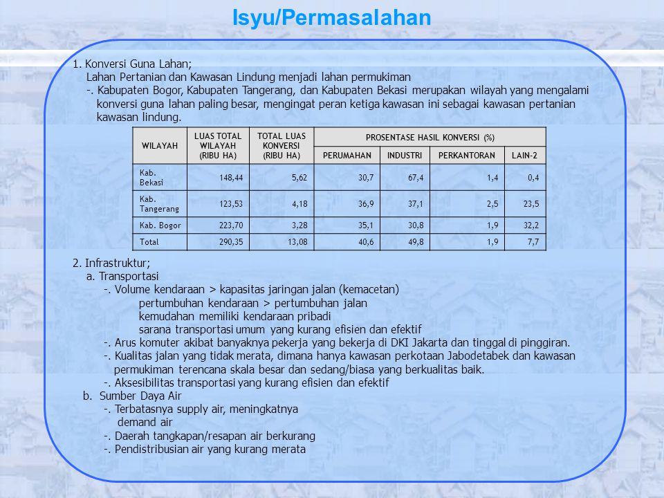 PROSENTASE HASIL KONVERSI (%)